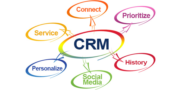 Customer relationships, automation, business relationships, CRM